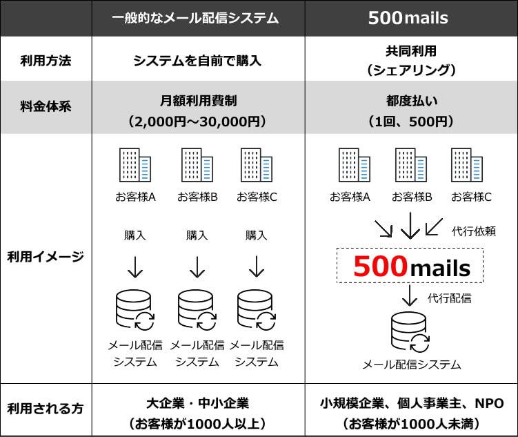 500mails-advantage
