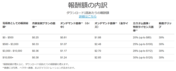 shutterstock-rate