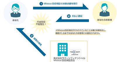 misoca-invoice-check
