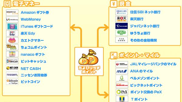 chobi-point-exchange-map