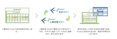 hr-freee-integration-min