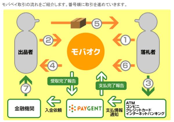 mobaoku-payment-flow