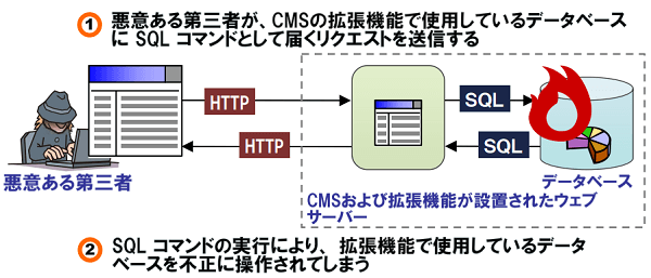 cms-sql-injection