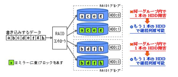 xserver-raid10