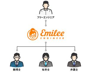 emily-network