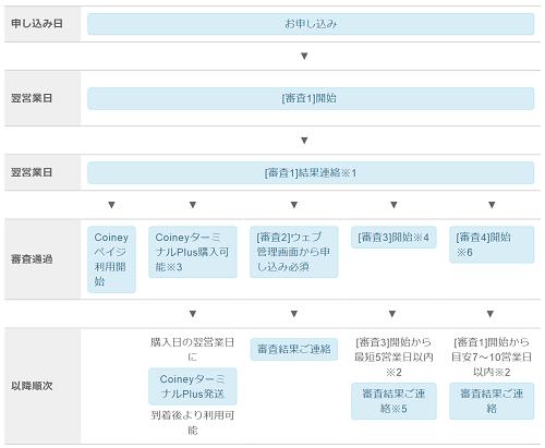 coiney-schedule