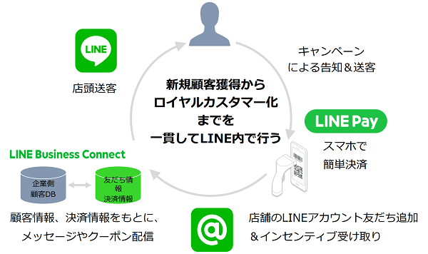 linepay-collect-customer