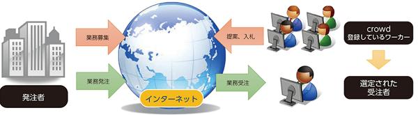 crowdsourcing-soumu