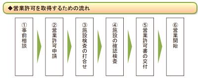 flow-of-eigyo-kyoka