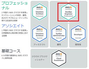 aws-flow-develop-details-min-min