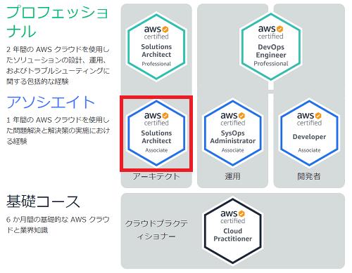 aws-solution-associate-min