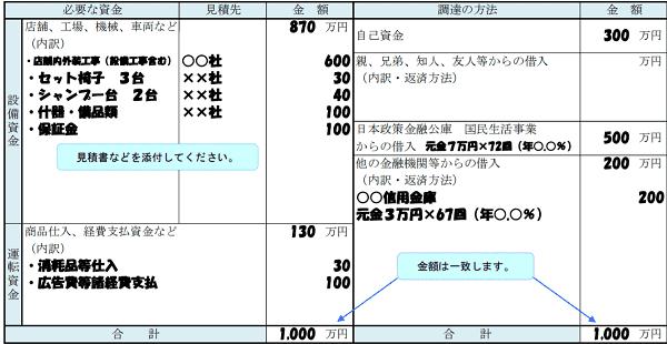 sogyo-keikaku-hiyou-min