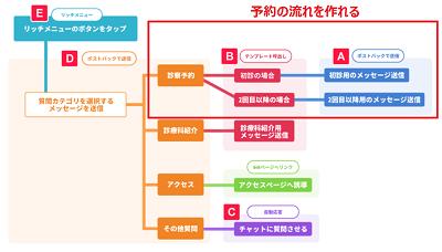 poster-reservation-menu-scenario-min