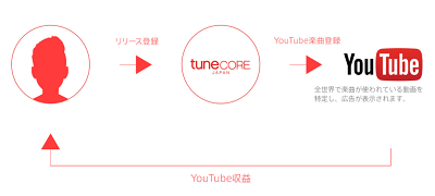 tunecore-start-min