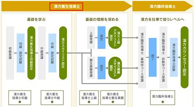 kanpou-youjyou-shidoushi-level-min