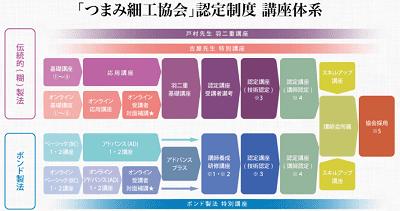 tsumami-zaiku-association-certification-flow-min